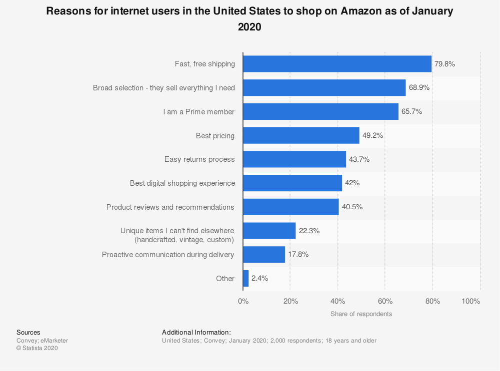 Shop on Amazon Reasons US Statistics