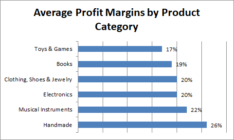 Amazon Average Profit Margins by Product Category