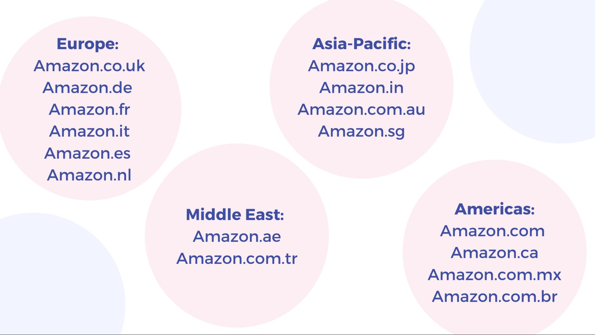 Amazon Global Selling Websites