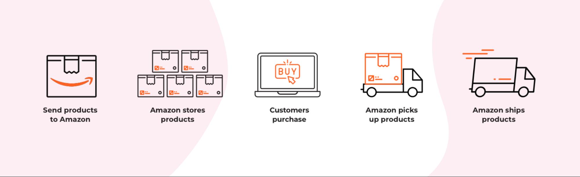 Amazon Global Selling Shipping